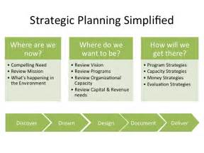 strategic planning process template strategic planning process model