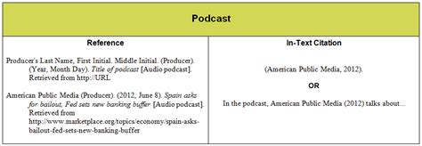 How To Reference A Podcast In An Essay by How To Cite A Apa Websitereports596 Web Fc2