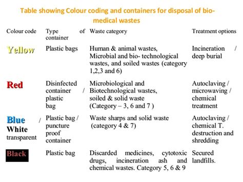autoclaving the iv fluid bags waste management in hospital