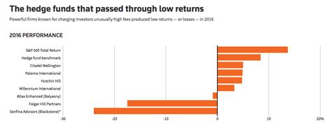 The hedge funds that passed through low returns