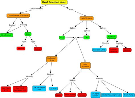 for flowcharts how cross functional flowcharts make problem solving