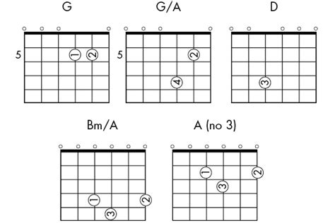 Old Fashioned How To Play D Chord On Guitar Model - Beginner Guitar ...