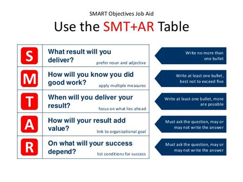 setting smart objectives