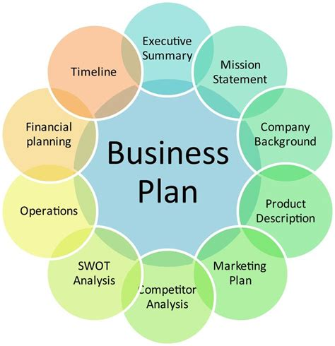 25 unique business plan exle ideas on