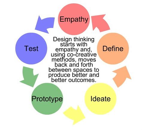 design thinking process and methods design thinking process 4th grade follies pinterest
