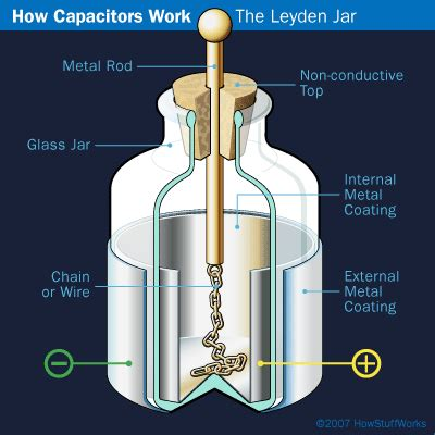 history of the capacitor history of the capacitor howstuffworks
