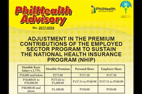 new philhealth salary bracket 2016 philhealth contributions for employed members 2018