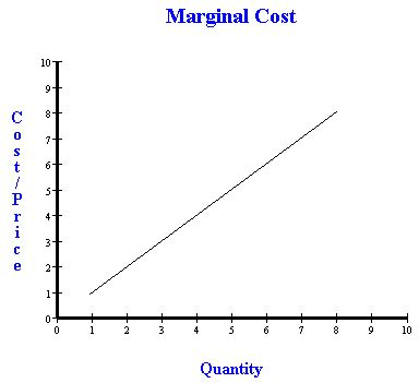 marginal costs competition calculating marignal cost and equilibrium