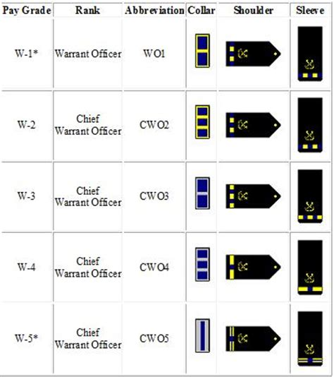 image gallery navy officer ranks