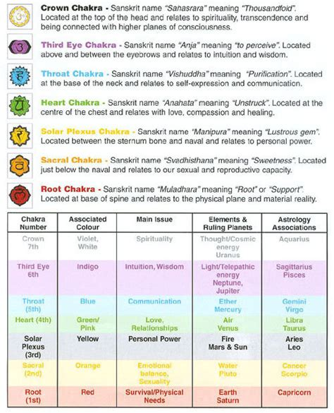chakra colors and meanings chart shanti path and healing lifeclass chakras and their