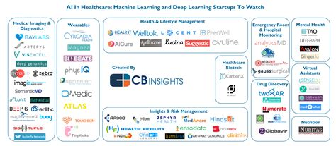 odbms industry watch blog odbmsorg operational 45 market maps covering fintech cpg auto tech