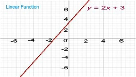 exle of linear function nonlinear function definition exles lesson transcript study