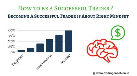 The Successful Trader how to be a successful trader in stock market and