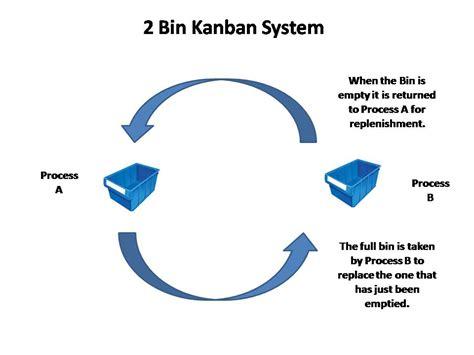 toyota kanban system kanban lean manufacturing tools