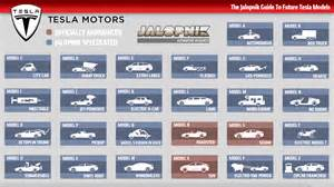 Tesla Electric Car Price List This Handy Chart Shows All Of Tesla S Current And Future