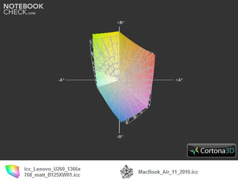 Mba Vs Mac by Review Lenovo Ideapad U260 Subnotebook Notebookcheck Net