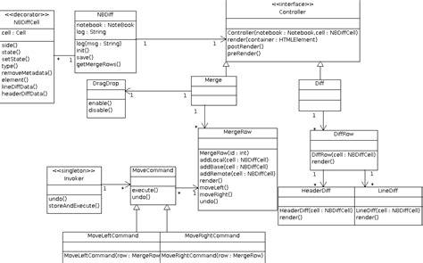 Javascript Code Diagram