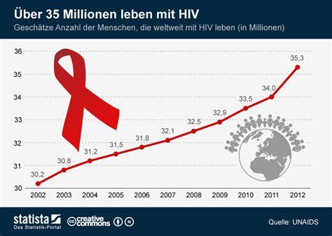 wann wird hiv zu aids infografik 220 ber 35 millionen leben mit hiv statista