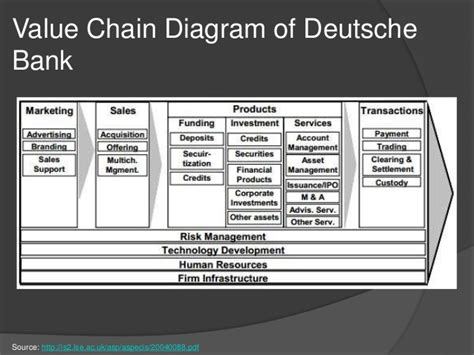 use diagram exle for bank value chain banking industry best chain 2018