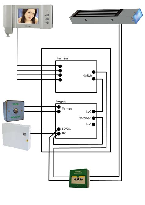 security products wiring door entry systems