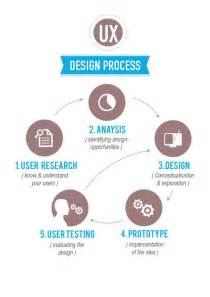 layout experience meaning 183 best ux images on pinterest tools design thinking