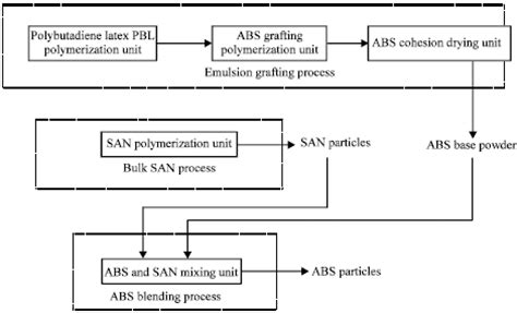layout for the production of emulsions a case study of cleaner production in acrylonitrile