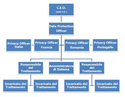 esempio di regolamento interno aziendale file organigramma privacy multinazionale png