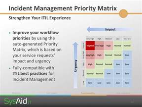 Help Desk Priority Matrix by Sysaid It Ppt