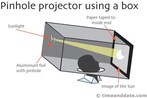 home made solar eclipse box how to make a pinhole projector to see a solar eclipse