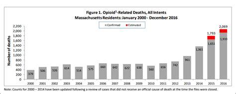 Http Www Cnn 2017 05 05 Health Opioid Detox During Pregnancy Index Html opioid overdose deaths in mass reach grim milestone more