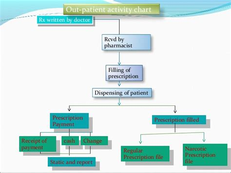 pharmacy workflow pharmacy workflow diagram chart image collections how to