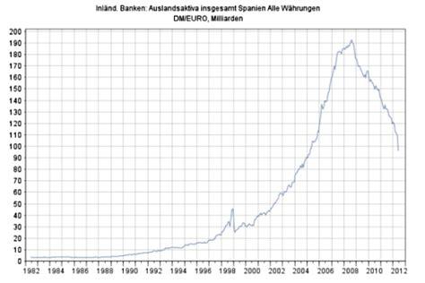 bancos alemanes en espa a activos y pr 233 stamos de bancos alemanes en espa 241 a desde 1982