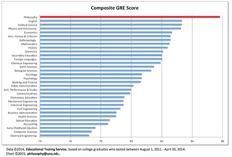 Gre Scores Columbia Mba by Why Major In Philosophy Washington And