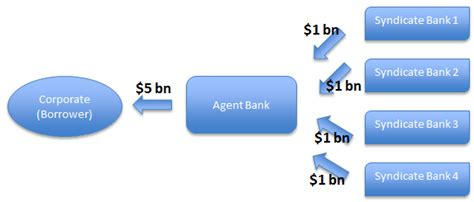 loan syndication process diagram risk participation agreements what are they