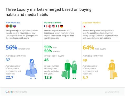 Search Engine For Affluent Affluent Shoppers Luxury Goods Global Research Studies