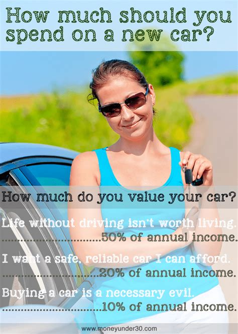 How Much Should I Spend On My 2 by Vwvortex How Much Should You Spend On A Car In Your 20s