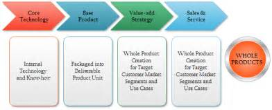fou practical tips for mapping value chain