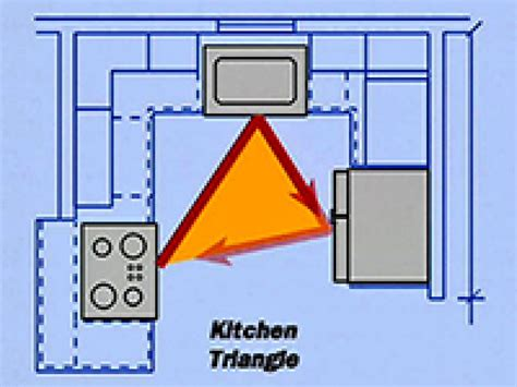 Developing A Functional Kitchen Floor Plan Kitchen Ideas How To Plan A Kitchen Remodel