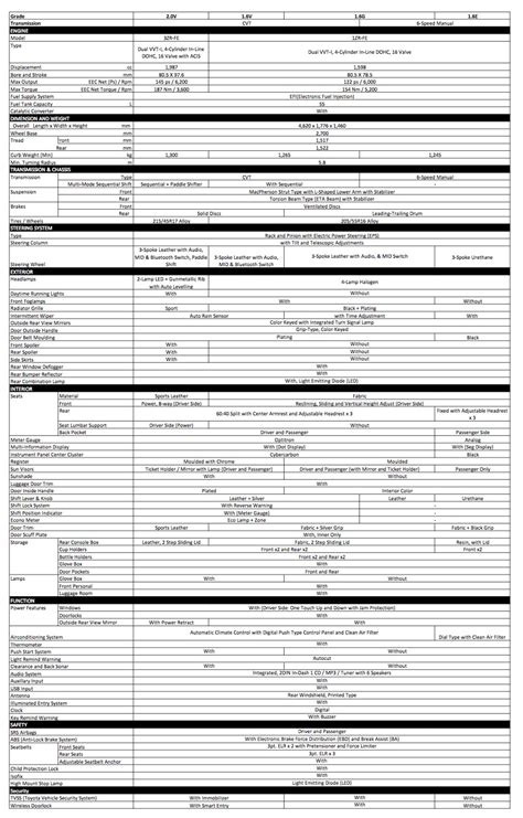 Toyota Specifications 2014 Toyota Corolla Altis Specification Sheet Motioncars