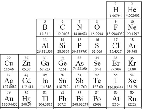 What Does Ag Stand For On The Periodic Table by Symbols Versus The Real Thing