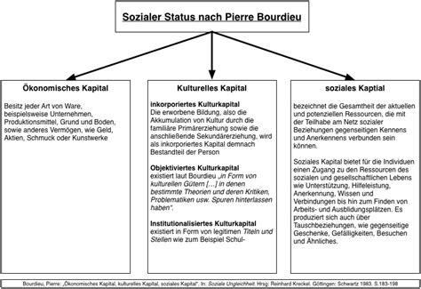 dahrendorf haus wrint politikunterricht exkurs wie kann sozialen