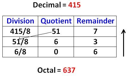 calculator octal binary hexadecimal related keywords keywordfree com