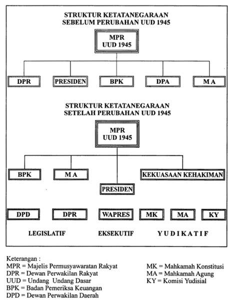 Konstitusi Indonesia Prosedur Sistem Perubahan Sebelum Dan Sesudah makalah pancasila dalam konteks ketatanegaraan republik indonesia