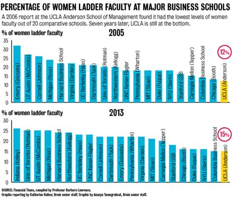 Ucla Mba Employment Report by Report Reveals Gender Inequity In Ucla School Of