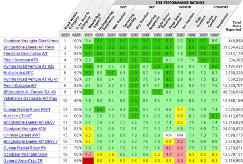 Tire Rack Ratings Chart by Fj Cruiser Accessories And Upgrades Goodyear
