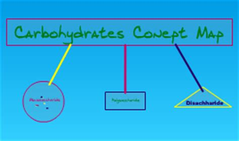 carbohydrates concept map robbins on prezi
