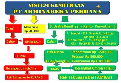 Voucher Dp Umrah Pt Arminareka Perdana presentasi arminareka perdana