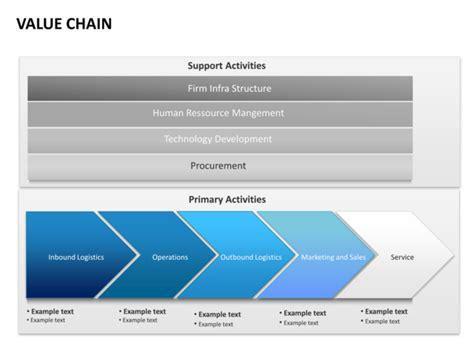 porter value chain template powerpoint revizioniq