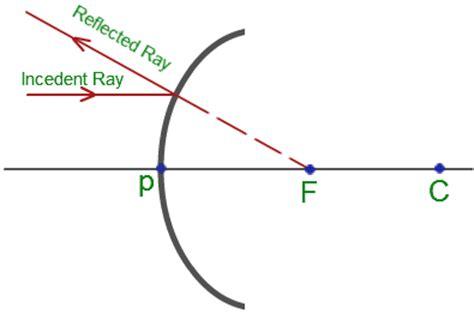 diagram convex mirror convex mirror equation physics tutorvista