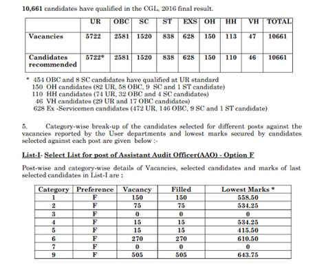 final cut pro jobs in pune ssc cgl 2016 final result declared officially download